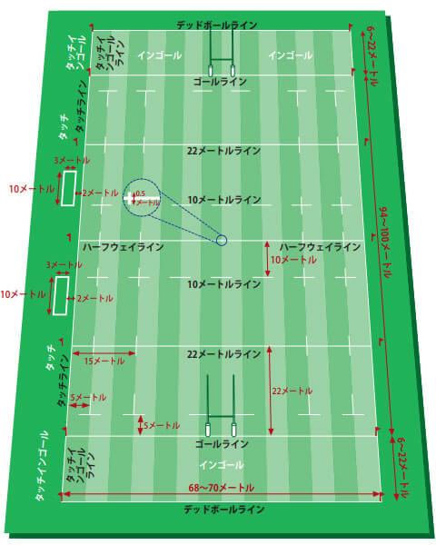 ラグビーの基本ルール3:グラウンド