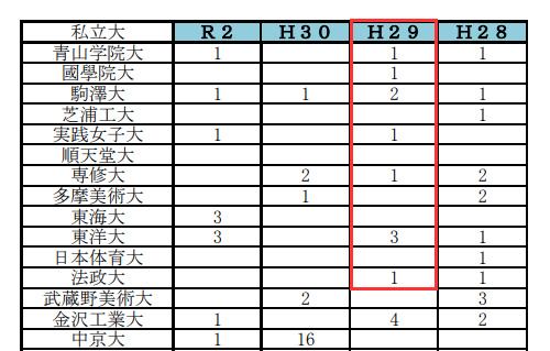 岡山県立西大寺高校の進学実績